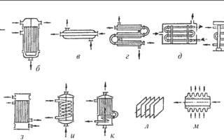 Теплообменные аппараты: виды, применение, классификация
