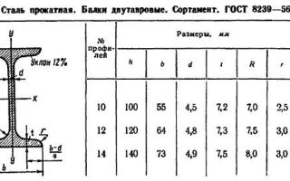 Таблицы веса двутавровой балки