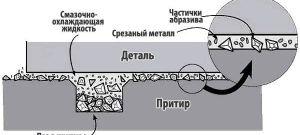 Что такое притирка и доводка металла