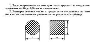 Таблица веса квадрата стального