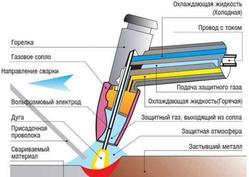 Схема 1. Принцип работы аргонового сварочного аппарата