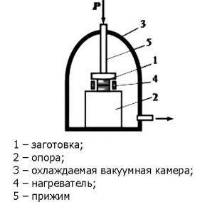 Диффузионно вакуумная сварка
