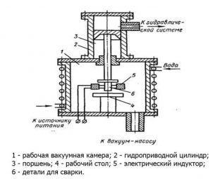 Устройство диффузионной установки