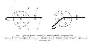 Принцип работы станка для гибки проволки