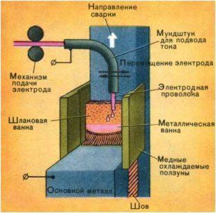 Технология электрошлаковой сварки
