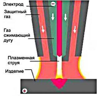Схема получения плазменной струи