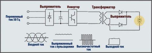 Принцип работы сварочного аппарата