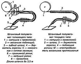 Конструкция проволочного сварочного аппарата