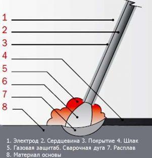 Схема процесса сварки ММА