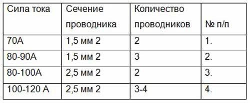 Таблица силы сварочного тока