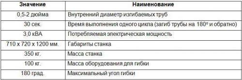 Технические параметры станка угс 5