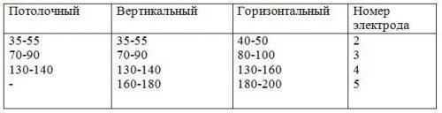 Основные показатели силы тока