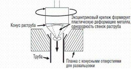 Схема устройства эксцентрикового инструмента