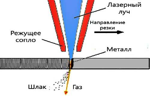 Лазерная резка листового металла реферат 7077