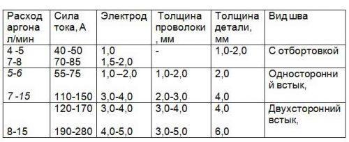 Ориентировочная таблица выбора припоя для ТИГ сварки