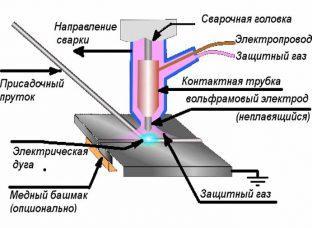 Процесс сварки алюминия аргоном