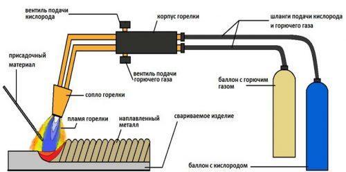 Процесс сваривания газовой горелкой
