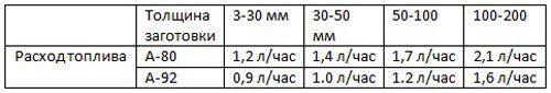 Таблица расхода топлива бензореза