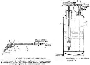 Схема устройства бензинового резака