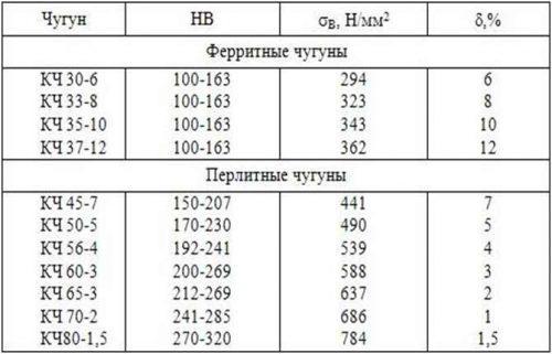 Механические характеристики разных марок изделия