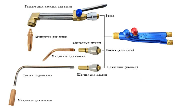 Устройство газового резака