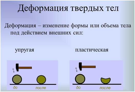 deformacija-tverdyh-tel