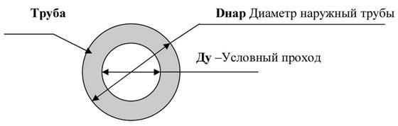 diametr-naruzhnoj-truby