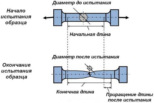 dinamicheskij-predel-prochnosti