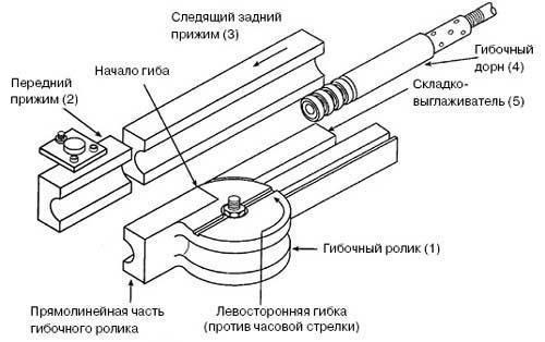Cтанок для сгибания металлических труб с дорном