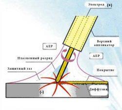 Процесс электроискрового легирования