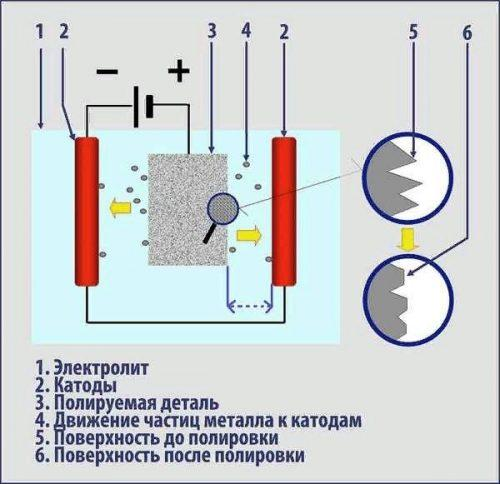 Электрохимический способ