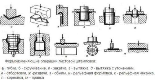 Формоизменяющиеся операции штамповки
