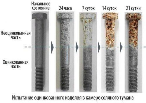 Преимущества цинкового покрытия