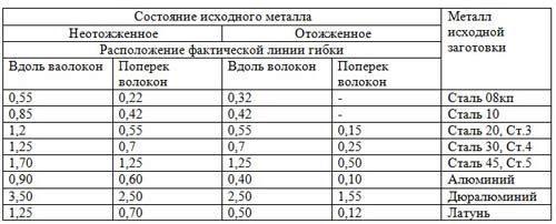 Определение минимального радиуса гибки