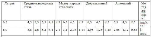 Данные по фактическим углам пружинения β