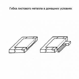 Способ гибки листового метала в домашних условиях