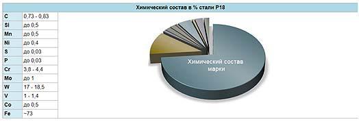 himicheskij-sostav-vysokolegirovannyh-stalej