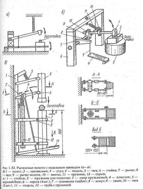 Схема устройства молота