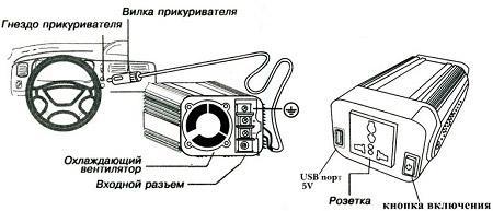 invertor-naprjazhenija-dlja-avtomobilja