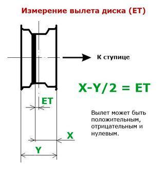 izmerenie-vyleta-diska