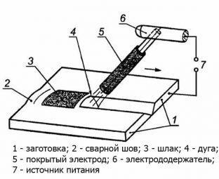 Технология сварки электродом алюминия