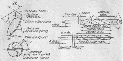 Конструцкия цилиндрических сверл по металлу