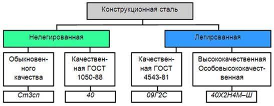 konstrukcionnaja-stal