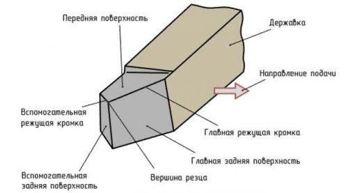 Конструктивные элементы резца