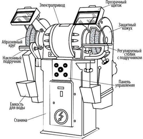 Конструкция и основные узлы электрического точила