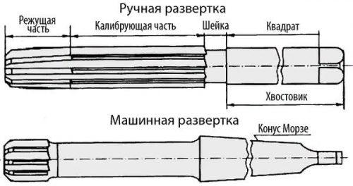 Конструкция развертки
