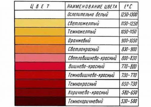 Цвет раскаленной заготовки