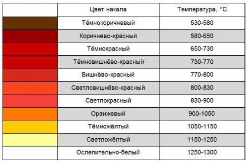 Как по цвету определить температуру нагрева