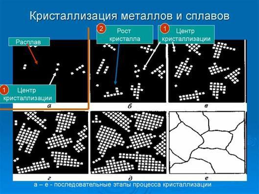 kristallizacija-metallov-i-splavov