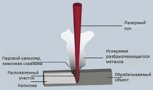 Технология сварки лазером